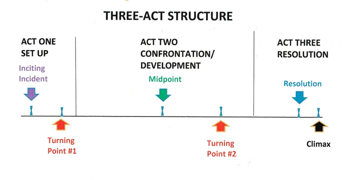 okami 3 act structure Three act structure: how to write a satisfyingly structured novel first analysed by the greek writer aristotle more than 2,000 years ago, the three act structure still has relevance for writers today.