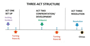 Three Act Structure Diagram